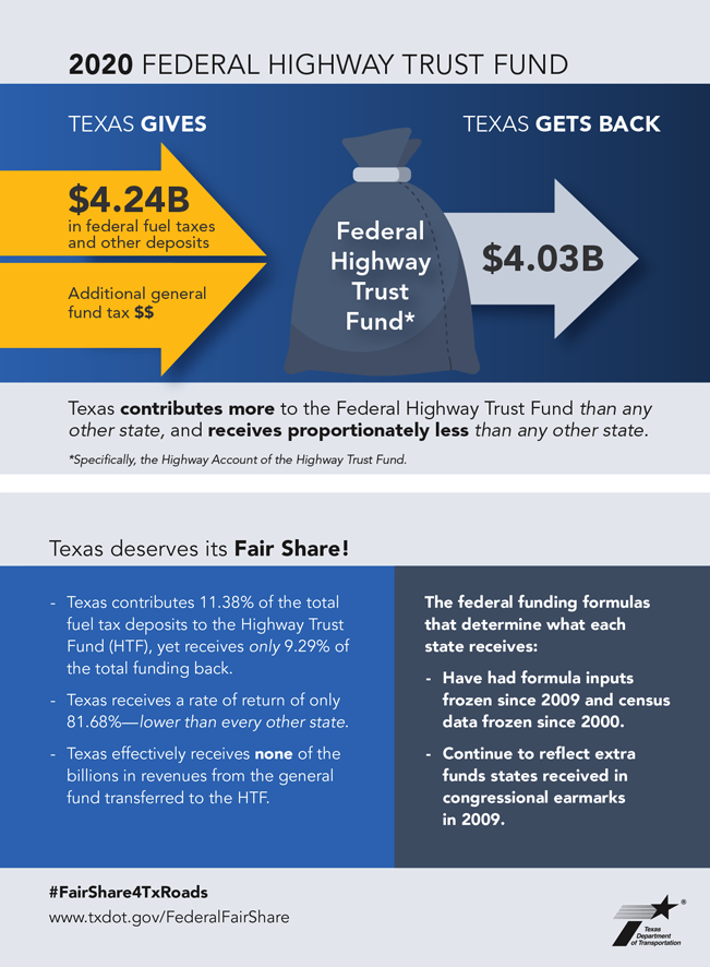 2019 Federal Highway Trust Fund Infographic