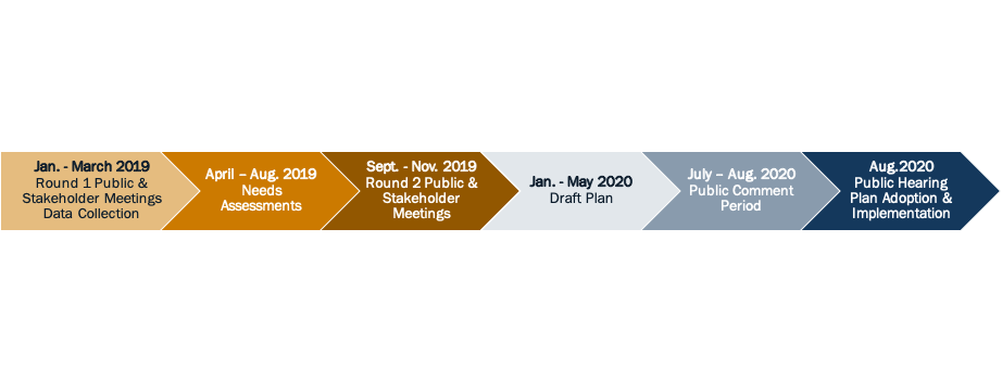 Late Winter - Early Spring 2019: Round 1 Public Meetings >Summer 2019: Round 2 Public Meetings > Fall - Early Winter 2019: Draft Plan and Public Comment > Winter 2019: Plan Adoption by Texas Transportation Commission