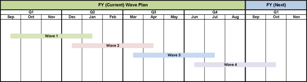 Wave Schedule: Wave 1 - mid-September 2020 through mid-January 2021, Wave 2 - mid December 2020 through mid-April 2021, Wave 2 - mid-March 2021 through mid-July 2021, Wave 4 - mid-June 2021 through mid-October 2021