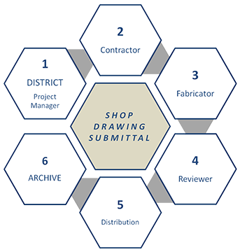 Typical Drawing Submittal: 1. District Project Manager > 2. Contractor > 3. Fabricator > 4. Reviewer > 5. Distribution > 6. Archive