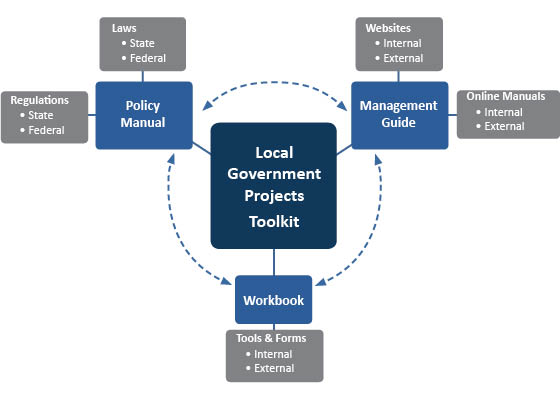 Project Development Process Diagram