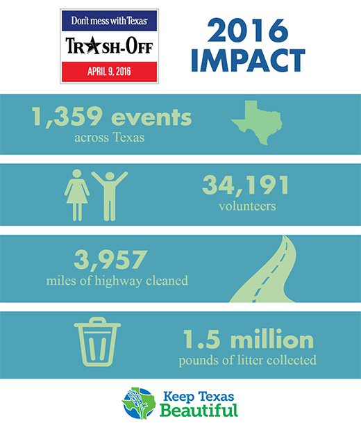 Trash-Off logo; 2016 Impact; 1,359 events across Texas; state of Texas image; female and male icons; 34,191 volunteers; 3,957 miles of highway cleaned; image of road; image of trash can; 1.5 million pounds of litter collected; Keep Texas Beautiful logo